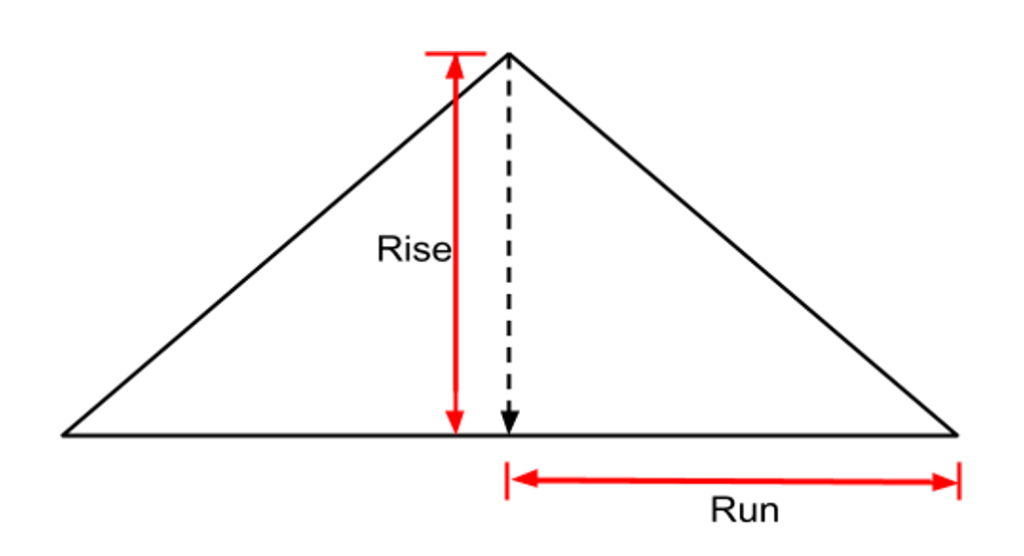 Diagram of roof rise and run